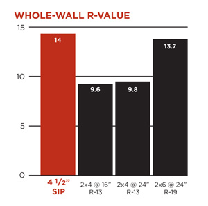 whole wall insulation R-values, performance of SIPs verses stick-built walls